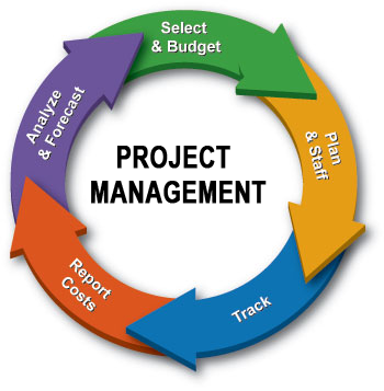 Project Management Kenya PMP